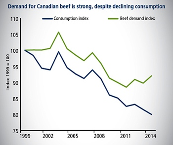 FCC's Beef Sector Report projects growth in both global exports and beef consumption, driven primarily by Hong Kong, China and various emerging economies. In 2013, Hong Kong surpassed Mexico as the second largest importer of Canadian beef and maintained its status, second only to the United States. World consumption of beef is projected to grow by 12 per cent over the next 10 years, according to Organization for Economic Co-operation and Development and United Nations joint 2014 Agriculture Outlook. In 2014, Canada was the seventh largest beef exporter in the world.