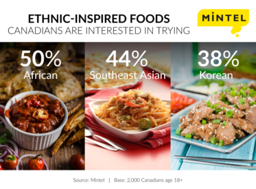 3/4 of Canadians like experiencing new cultures through food
